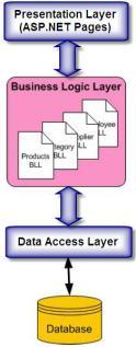 3-Tier architecture in asp.net