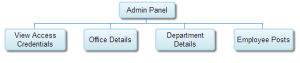 Organisational_Chart